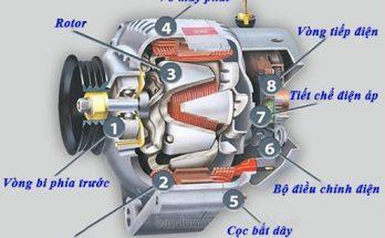 Mô phỏng cấu tạo máy phát điện 3 pha xoay chiều