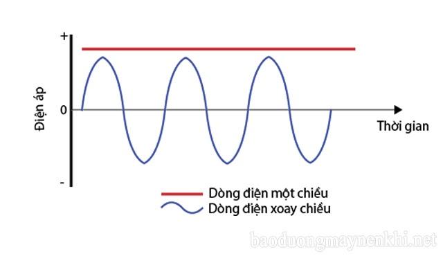 dòng điện xoay chiều