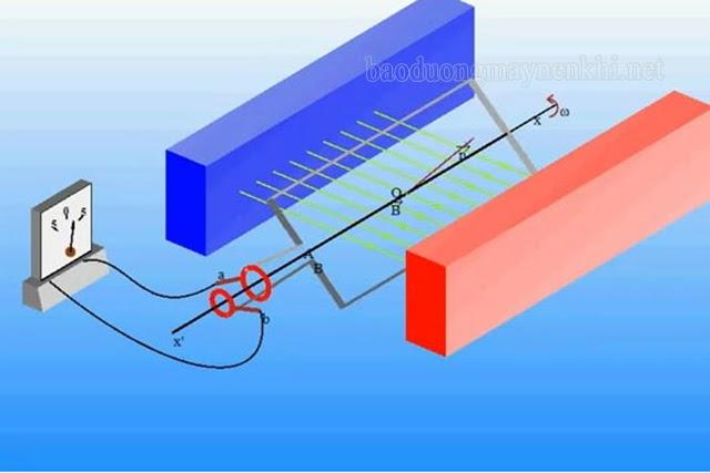 điều kiện xuất hiện dòng điện xoay chiều