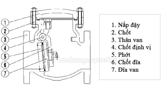 cấu tạo van 1 chiều máy nén khí