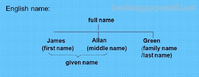 Vị trí của first name, middle name, last name