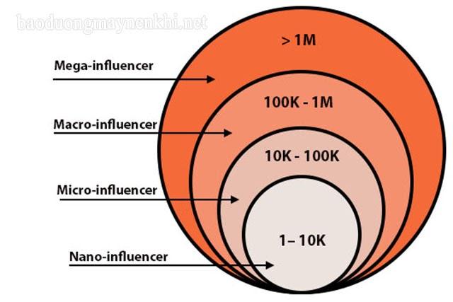 influencer là gì