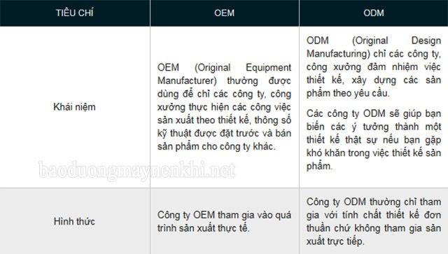 Phân biệt OEM và ODM
