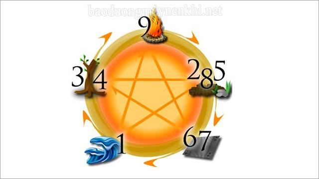 ý nghĩa các con số từ 0 đến 9 trong phong thủy