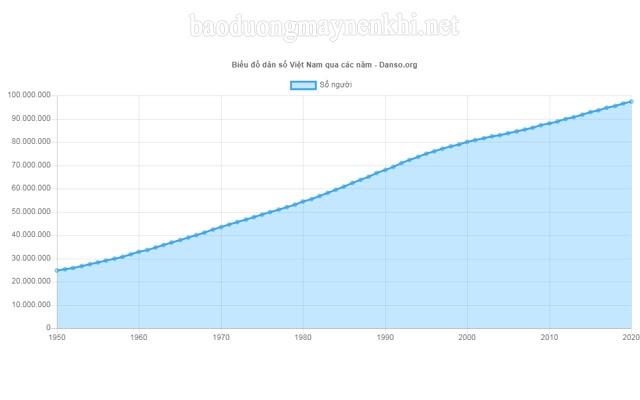 Biểu đồ dân số Việt Nam 1950 - 2020