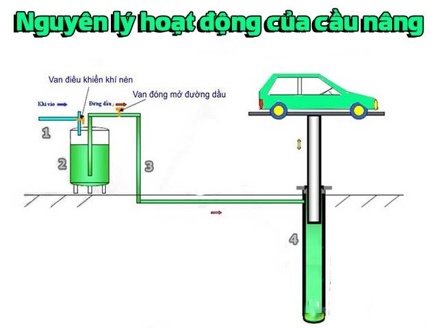 Nguyên lý hoạt động của cầu nâng ô tô
