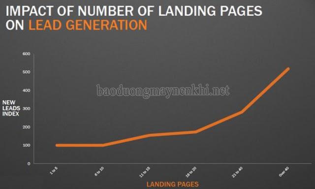 tác dụng của landing page